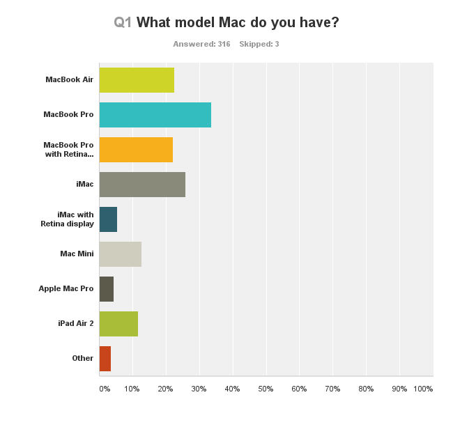 Sample survey results