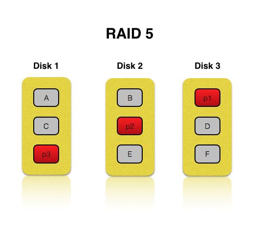 RAID 5 explained by HardSoft