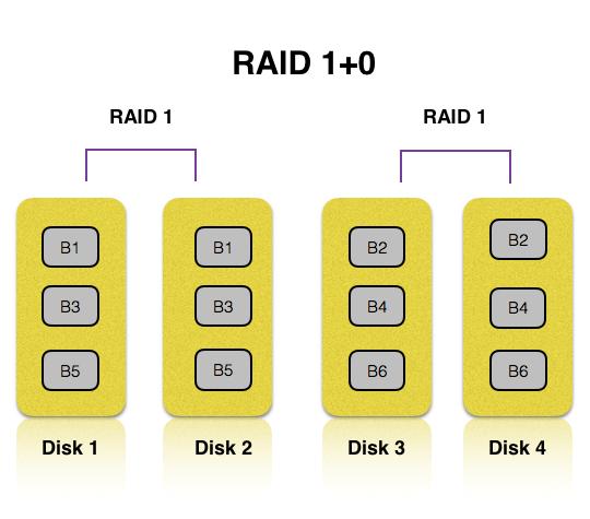 RAID 1+0 explained by HardSoft