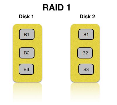 RAID 1 explained by HardSoft