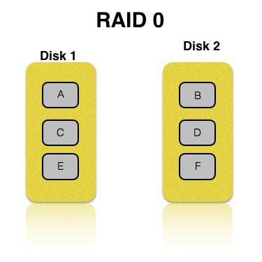 RAID 0 explained by HardSoft