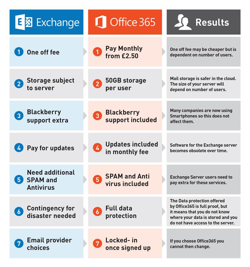 Exchange/ Office 365 HardSoft