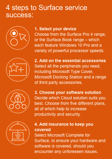Surface as a service microsoft guide