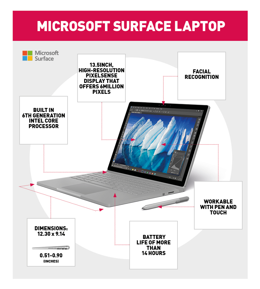 MS Surface Laptop Infographic