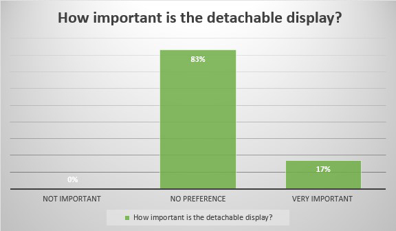 How important is the detachable display?