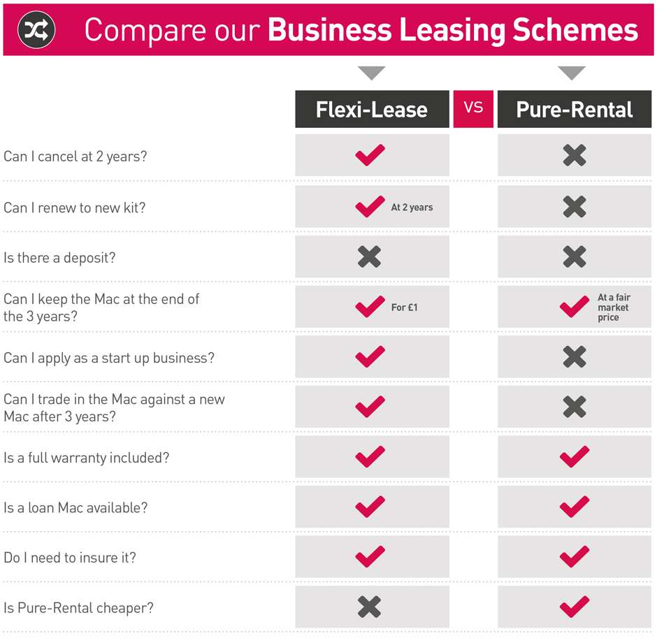 List of differences between Flexi-Lease & Pure-Rental options