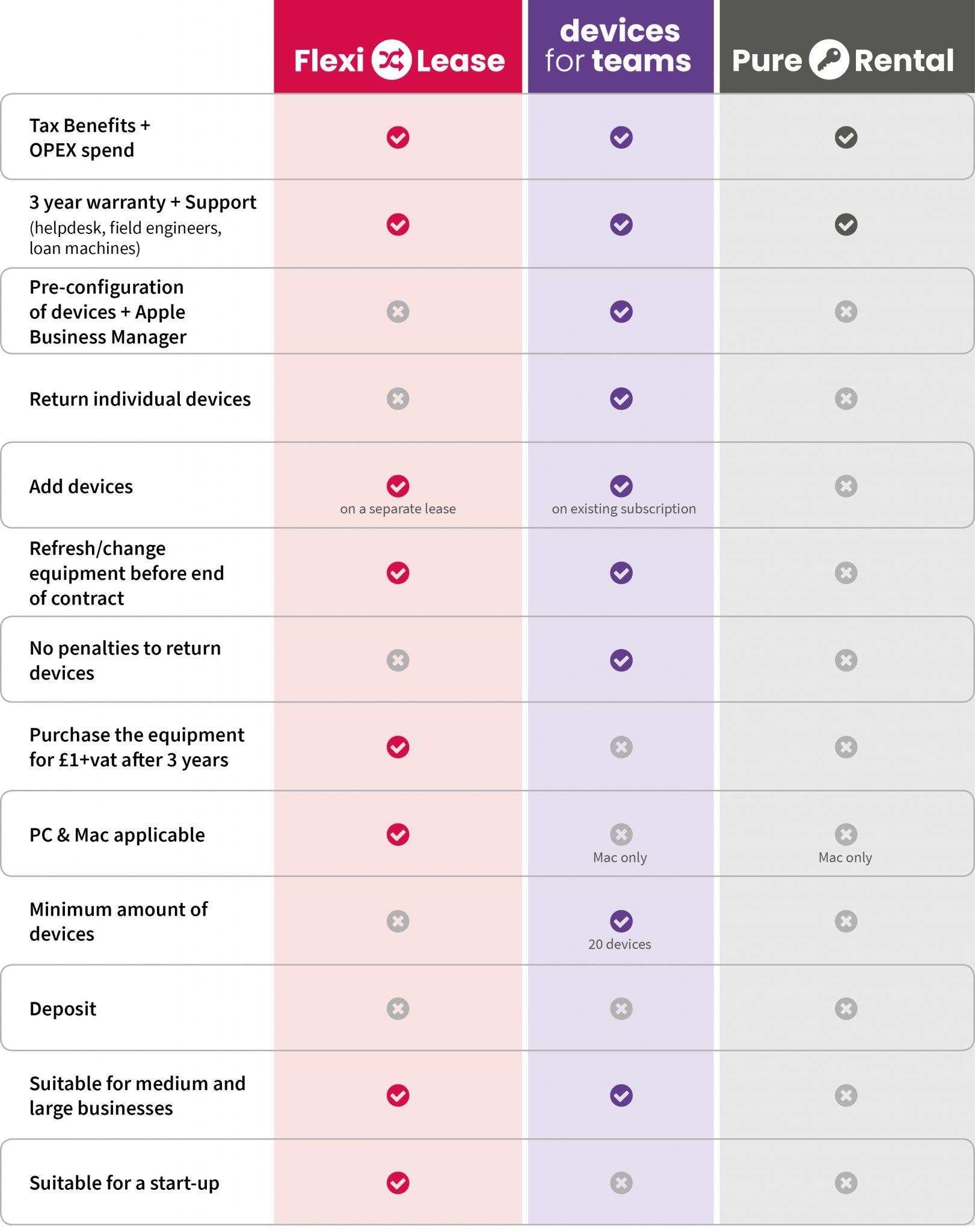 Devices for Teams vs Leasing vs purchasing vs DAAS