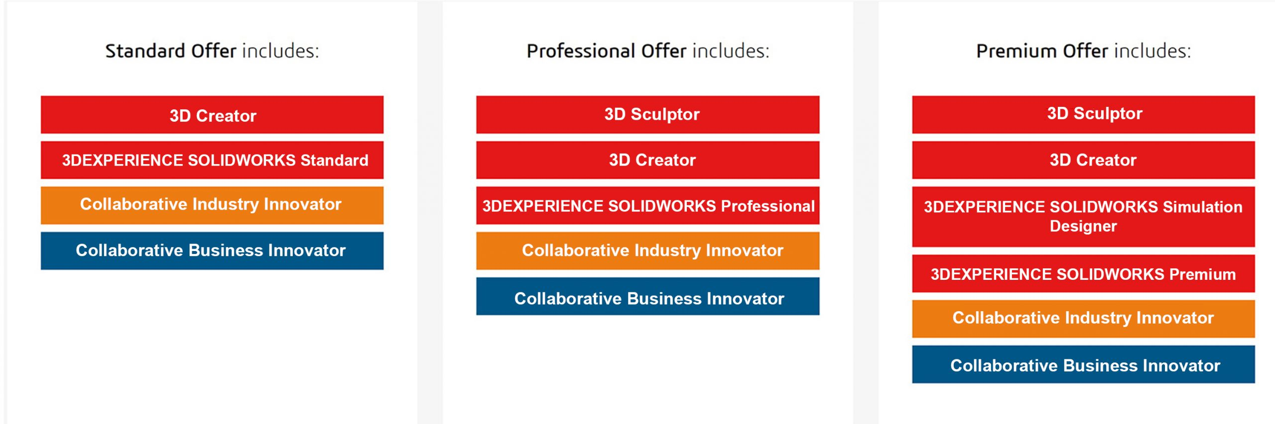 Choose your experience in SOLIDWORKS 3DEXPERIENCE